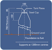 Support Dimensions for Prestank, Sectional Steel Water Tanks